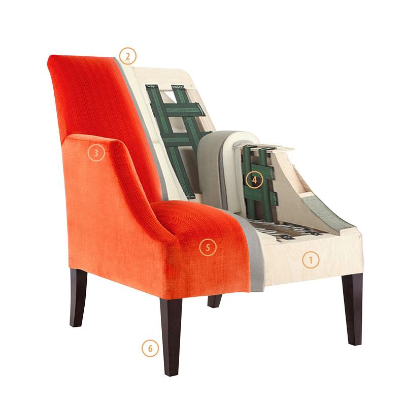 технологи сборки мягкой мебели